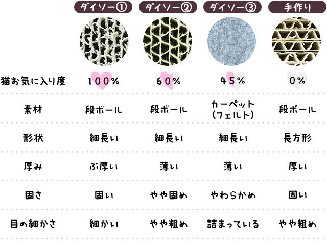 爪とぎ・手作りとダイソー製の比較表